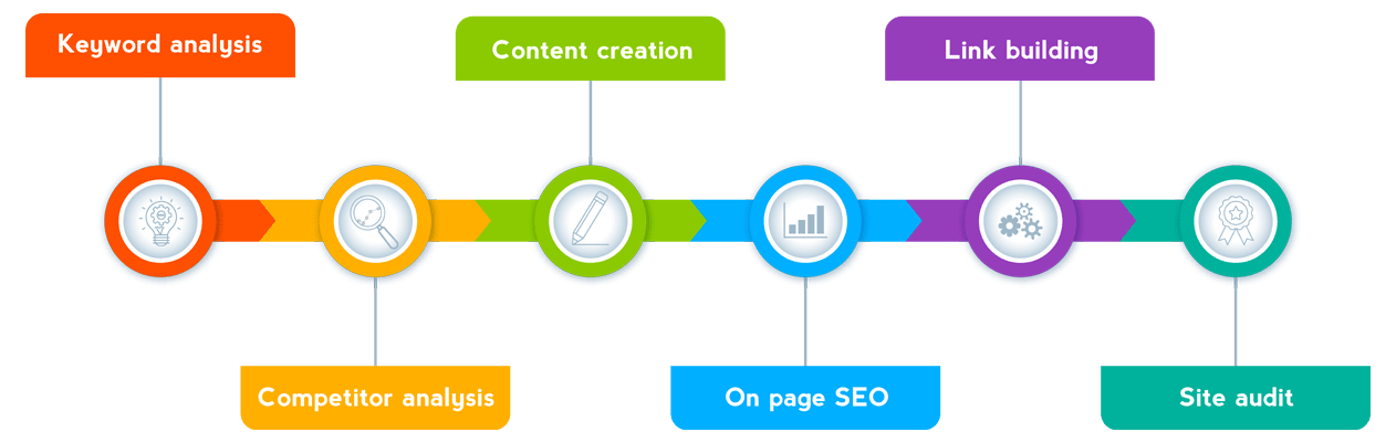 process flow of seo outsourcing